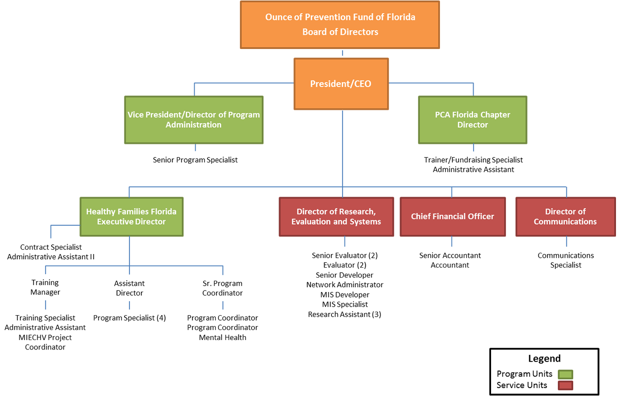 ounce of prevention fund of florida organizational chart